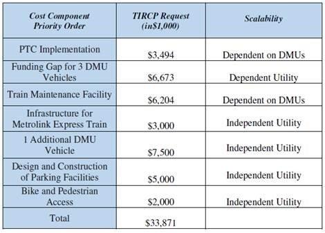 TIRCP Grant Funding